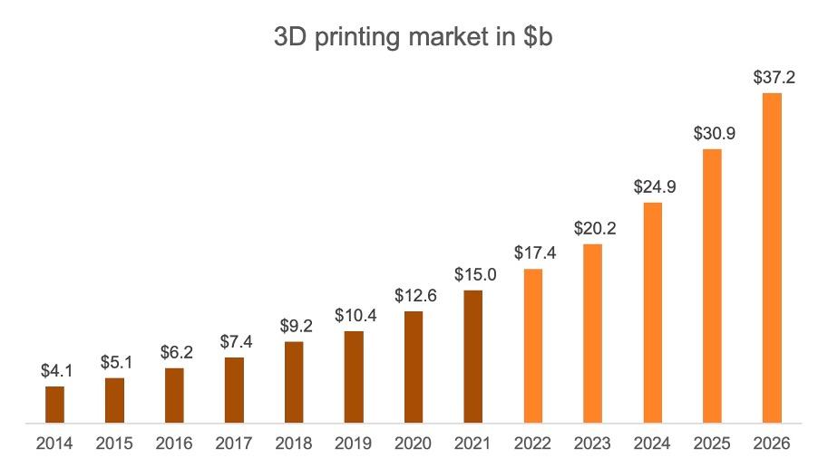 3d printing nuclear evolution